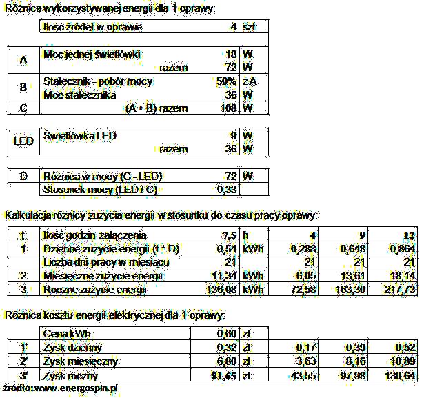 Kalkulacja wymiany świetlówek FL na LED